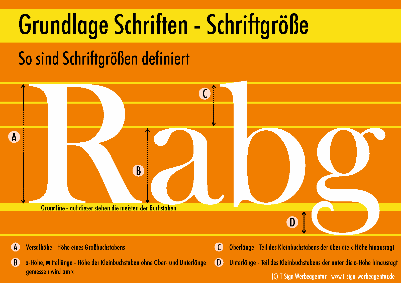Schaubild Grundlage Schriftgrößen